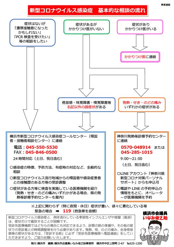 【新型コロナウイルス感染症】基本的な相談の流れ